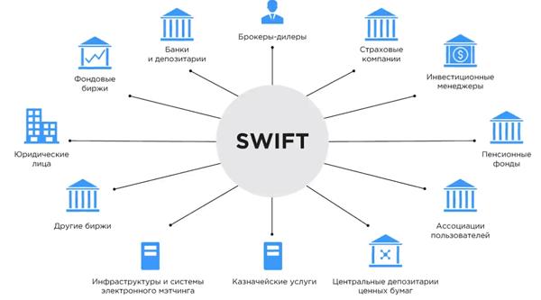 Что такое СВИФТ
